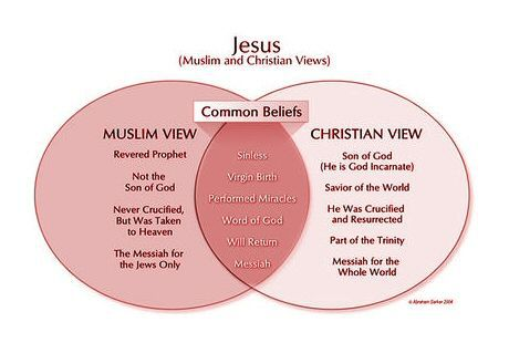 christianity-vs-islam